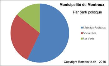 Municipalite-Montreux-janvier-2015-parti