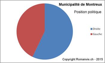 Municipalite-Montreux-janvier-2015-position